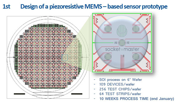 Design of a piezoresistive MEMS - based sensor prototype